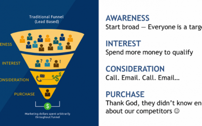 How to Boost Revenue with an Email Automation Funnel ?